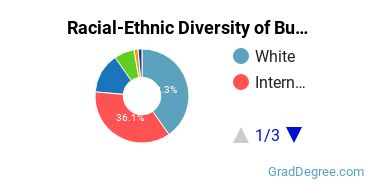 Racial-Ethnic Diversity of Business Communications Students with Master's Degrees