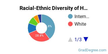 Racial-Ethnic Diversity of Hospitality Students with Master's Degrees