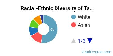 Racial-Ethnic Diversity of Taxation Students with Master's Degrees