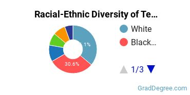 Racial-Ethnic Diversity of Telcom Management Students with Master's Degrees