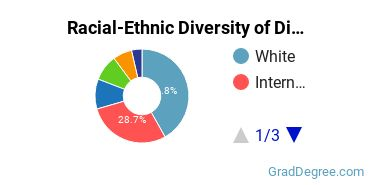 Racial-Ethnic Diversity of Digital Communication Students with Master's Degrees