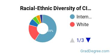Racial-Ethnic Diversity of CIS Students with Master's Degrees
