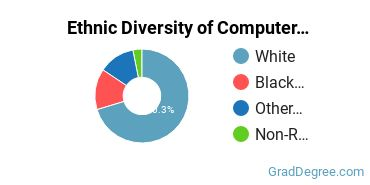 Computer Software Applications Majors in CO Ethnic Diversity Statistics