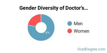 Gender Diversity of Doctor's Degrees in Computer Software
