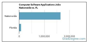 Computer Software Applications Jobs Nationwide vs. FL