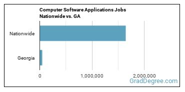 Computer Software Applications Jobs Nationwide vs. GA