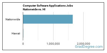 Computer Software Applications Jobs Nationwide vs. HI