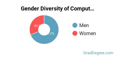 Computer Software Applications Majors in KY Gender Diversity Statistics