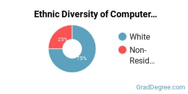 Computer Software Applications Majors in MO Ethnic Diversity Statistics