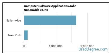 Computer Software Applications Jobs Nationwide vs. NY