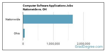 Computer Software Applications Jobs Nationwide vs. OH