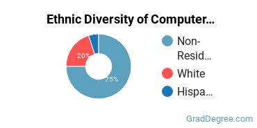 Computer Software Applications Majors in OR Ethnic Diversity Statistics