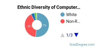 Computer Software Applications Majors in PA Ethnic Diversity Statistics