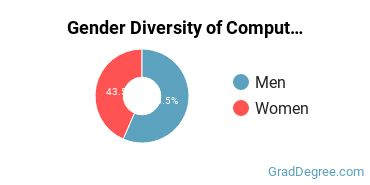 Computer Software Applications Majors in PA Gender Diversity Statistics