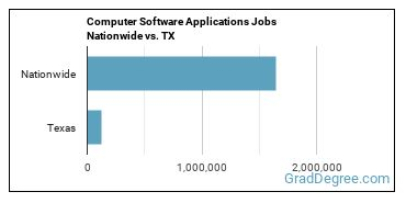 Computer Software Applications Jobs Nationwide vs. TX