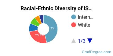 Racial-Ethnic Diversity of IS Students with Master's Degrees