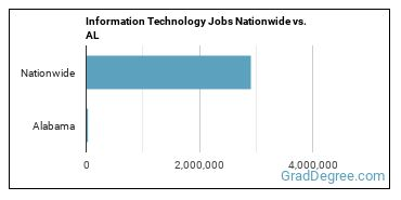 Information Technology Jobs Nationwide vs. AL