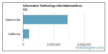 Information Technology Jobs Nationwide vs. CA