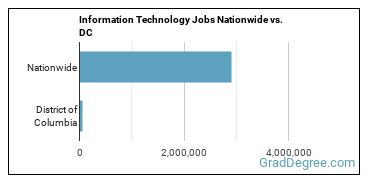 Information Technology Jobs Nationwide vs. DC
