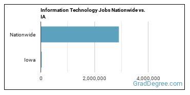 Information Technology Jobs Nationwide vs. IA