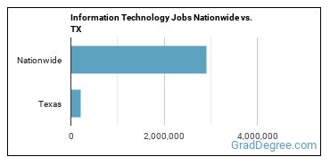Information Technology Jobs Nationwide vs. TX