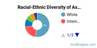 Racial-Ethnic Diversity of Assessment Students with Master's Degrees