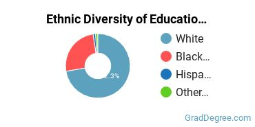 General Education Majors in AL Ethnic Diversity Statistics