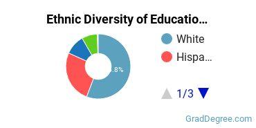 General Education Majors in AZ Ethnic Diversity Statistics