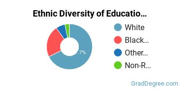 General Education Majors in AR Ethnic Diversity Statistics