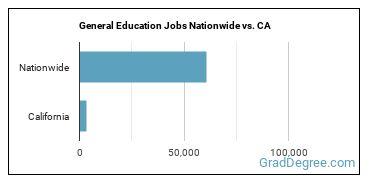General Education Jobs Nationwide vs. CA