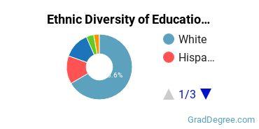 General Education Majors in IL Ethnic Diversity Statistics
