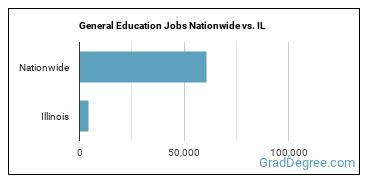General Education Jobs Nationwide vs. IL
