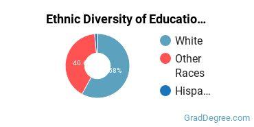 General Education Majors in ME Ethnic Diversity Statistics