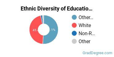 General Education Majors in NH Ethnic Diversity Statistics