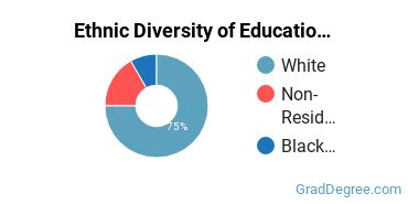 General Education Majors in ND Ethnic Diversity Statistics