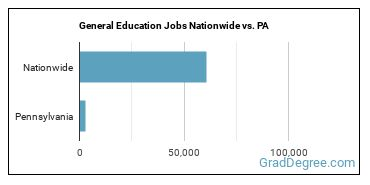 General Education Jobs Nationwide vs. PA