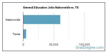 General Education Jobs Nationwide vs. TX