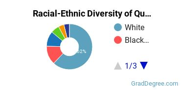 Racial-Ethnic Diversity of Quality Control Tech Students with Master's Degrees