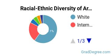 Racial-Ethnic Diversity of Architectural Engineering Students with Master's Degrees