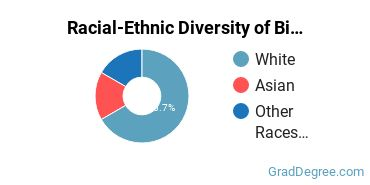 Racial-Ethnic Diversity of Biochemical Engineering Students with Master's Degrees
