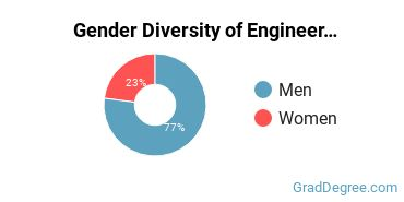 General Engineering Majors in AZ Gender Diversity Statistics