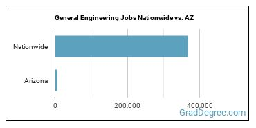 General Engineering Jobs Nationwide vs. AZ