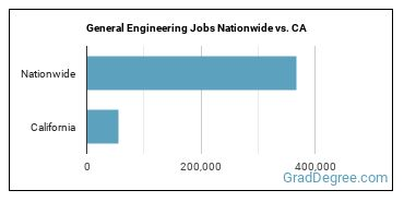 General Engineering Jobs Nationwide vs. CA