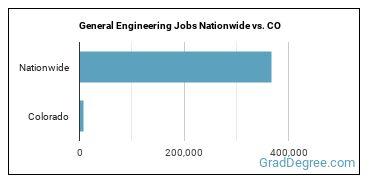 General Engineering Jobs Nationwide vs. CO