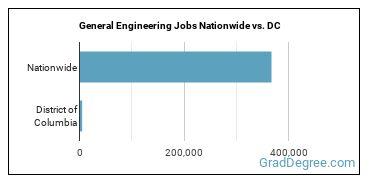 General Engineering Jobs Nationwide vs. DC