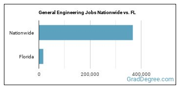 General Engineering Jobs Nationwide vs. FL