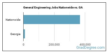 General Engineering Jobs Nationwide vs. GA