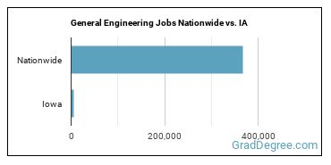 General Engineering Jobs Nationwide vs. IA