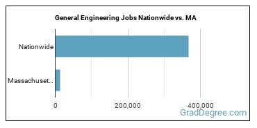 General Engineering Jobs Nationwide vs. MA