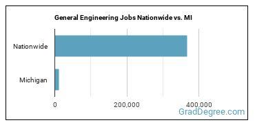 General Engineering Jobs Nationwide vs. MI